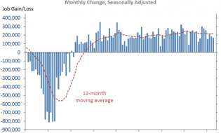 the-employment-situation-in-april